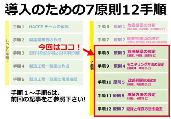 VOL.3高齢者介護施設制度化!<br> HACCP導入マニュアル手引書手順8から手順12